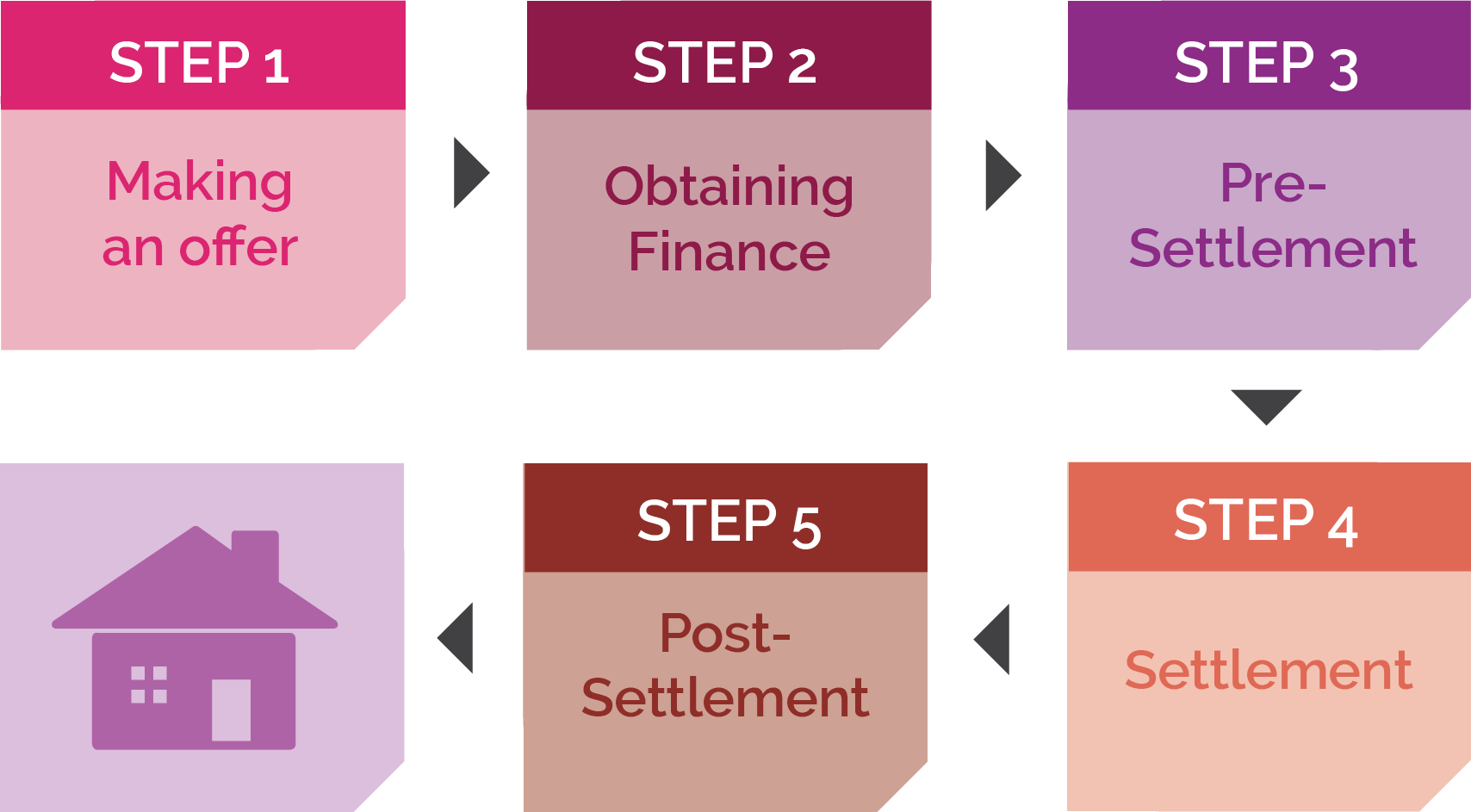 buying property perth process